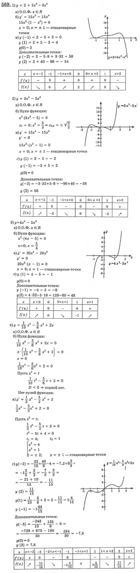 математике класса алимов по гдз колягин 10-11