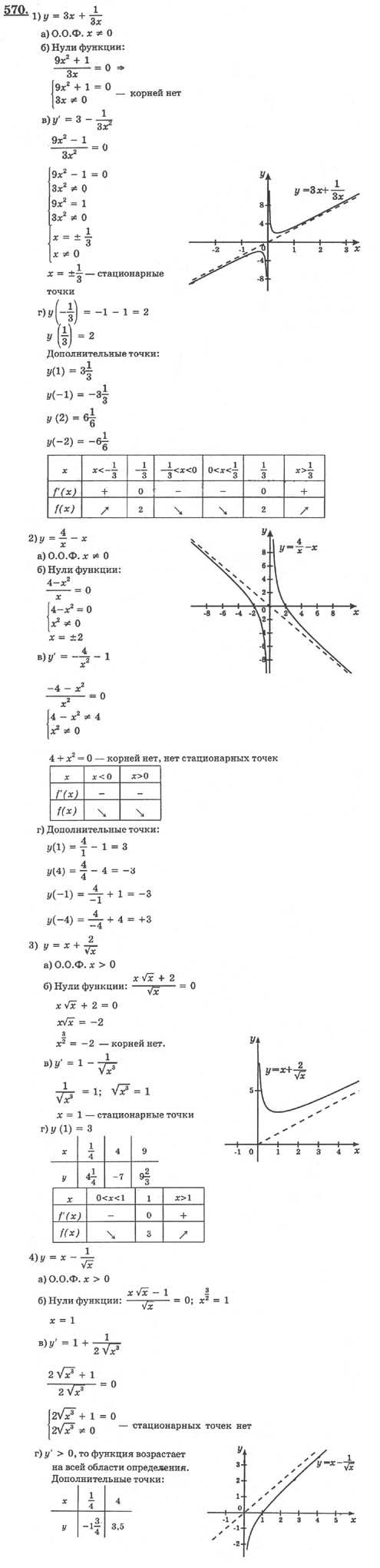 Алгебра И Начала Анализа 10-11 Алимов Колягин Сидоров Гдз