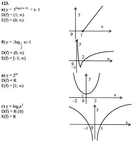 Алгебре гдз шкиль по 10-11 класс