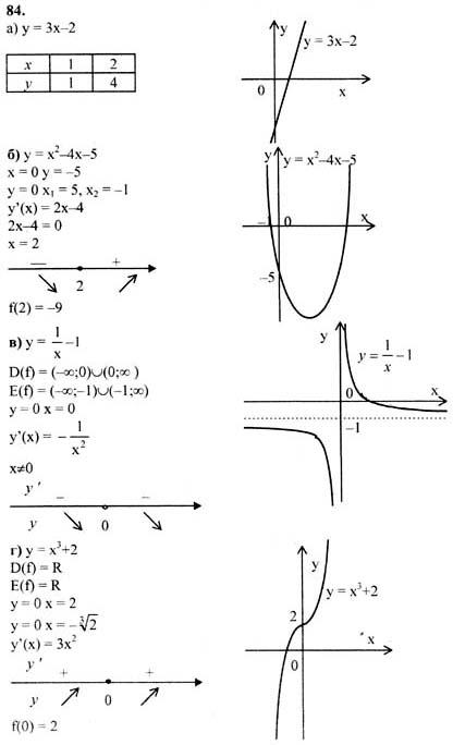 Решебник по алгебре за 11 класс абрамова