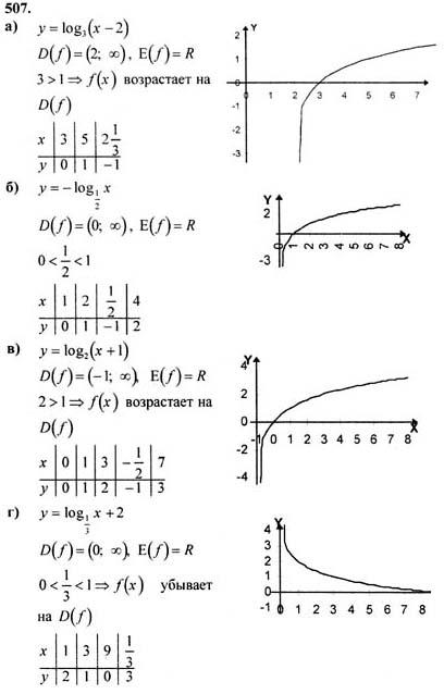 гдз по алгебре 11 класс алгебра колмогоров