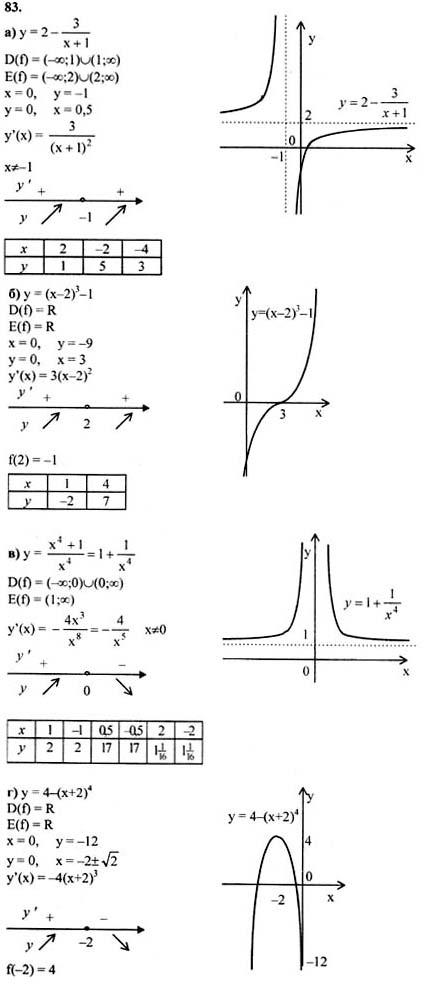 Готовые Домашний Задания Алгебра 10 11 Класс