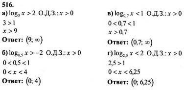 Гдз по алгебре 10-11 класс колмогорова 1994