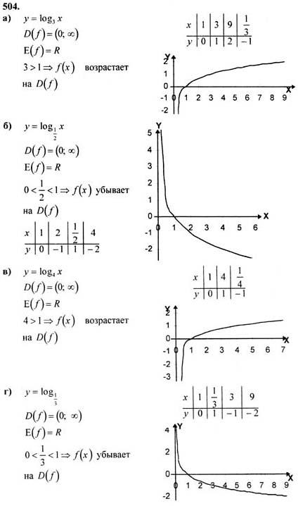 Решебник По Алгебре Для Практических Работ 10 Класс
