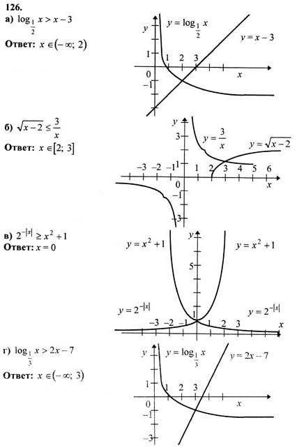 гдз по алгебре 10-11 класс шкиль