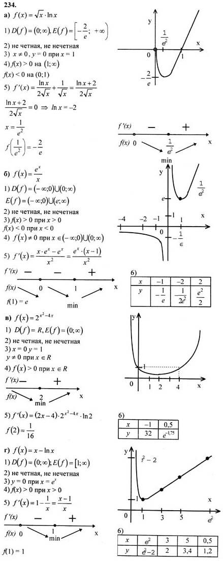 10 абрамов класс по алгебре за гдз