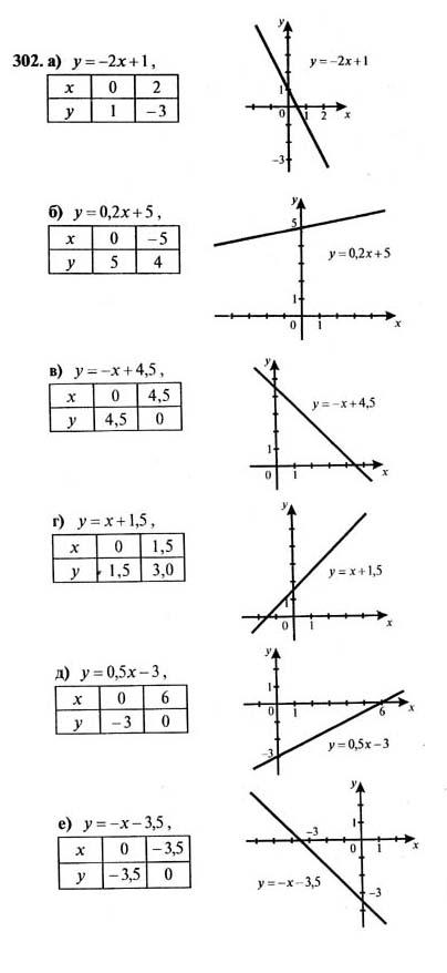 Макарычев алгебра класс 302 гдз 7