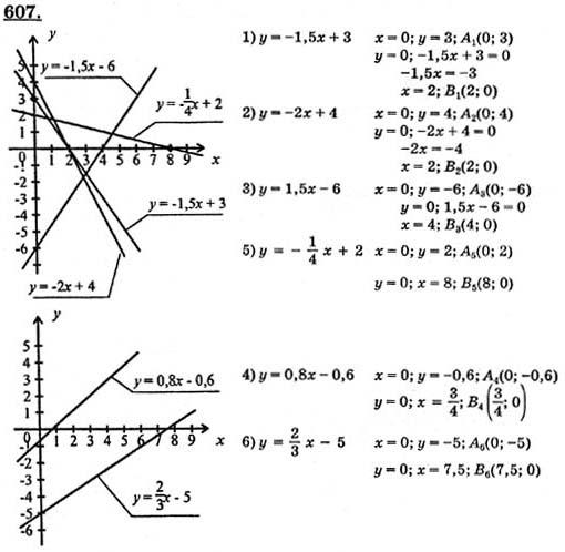 по готовые алгебре 7 алимов гдз класс